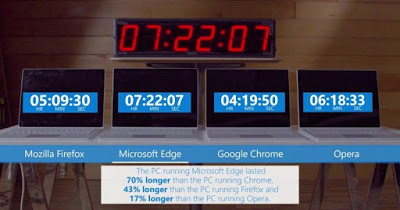 Photo of Microsoft Edge Saves Battery Most Than Other Browsers (Video)