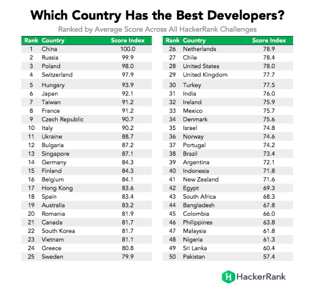 Photo of Nigeria Rank 48th Position In World, 3rd In Africa As The Best Programming Nation