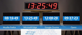 Photo of Microsoft challenges Google with another new battery test, shows Edge better than Chrome