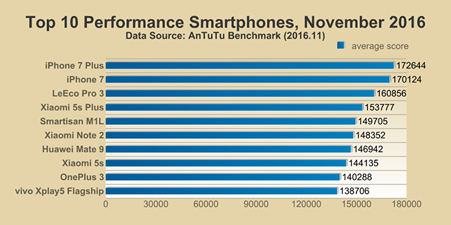 Photo of See the most powerful smartphones in November 2016