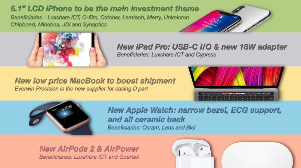 Photo of See what to expect from Apple's 2018 iPhone Launch Today