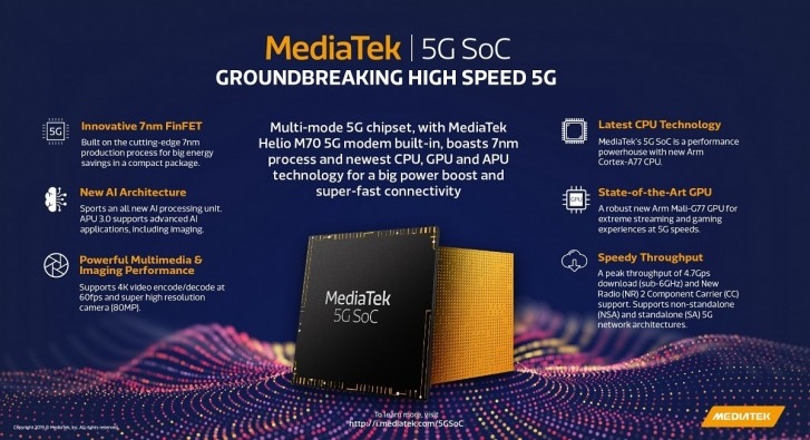 Photo of MediaTek Latest Processor Helio M70 with 5G modem is official