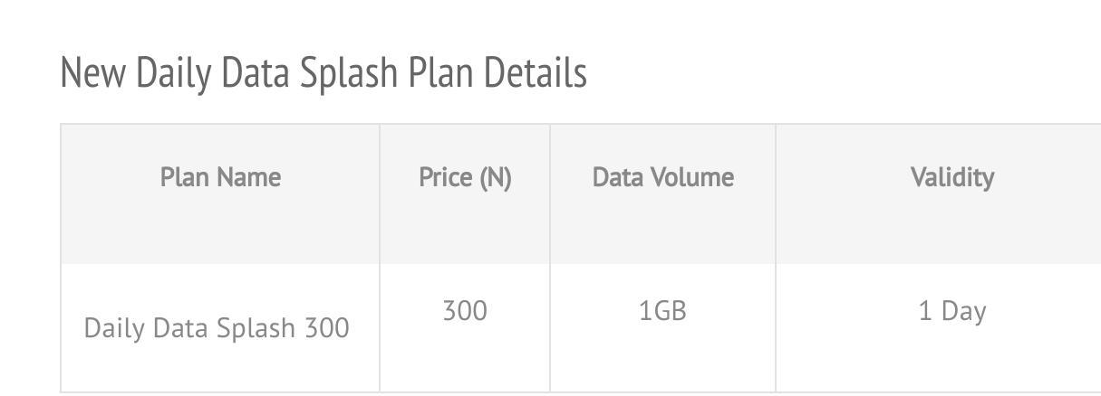 Photo of Glo Unveils 1GB for N300 Data Splash, See How To Activate