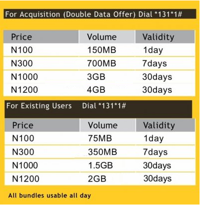 MTN introduces new and revamped data prices that give N1200 for 2GB and more