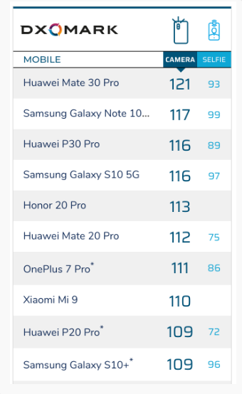 Photo of DXOMark ranks Huawei Mate 30 Pro as the best smartphone for photography