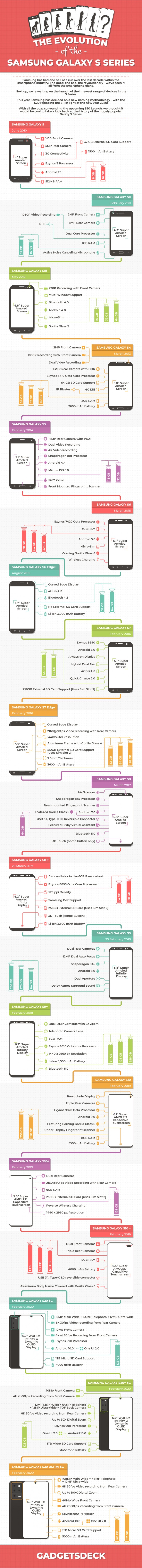 Evolution of the Samsung Galaxy S Series Flagships (Infographic)